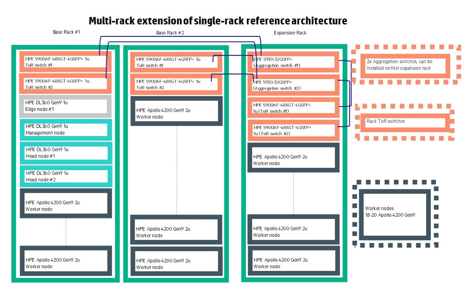 Hadoop Reference Architecture rack diagram