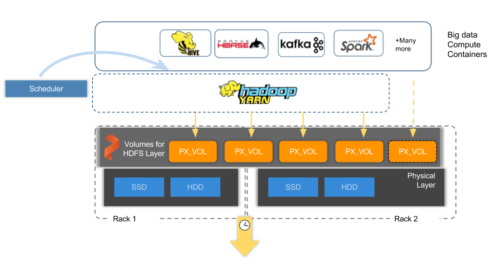 Running Hadoop in containers with Portworx